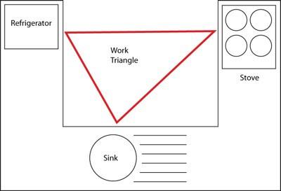 imaginarny pracovny trojuholnik v kuchyni